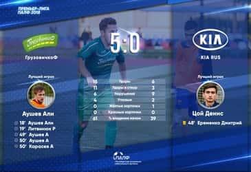 Футбольная команда «ГрузовичкоФ» разгромила соперников со счетом 5:0